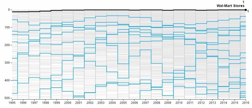 Walmart ranking since 1995
