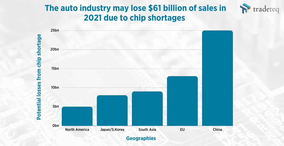 The auto industry may lose $61 billion of 2021 sales from chip shortages