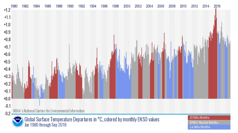 NOAA monthly global surface temperatures colored by to ENSO status for the month.