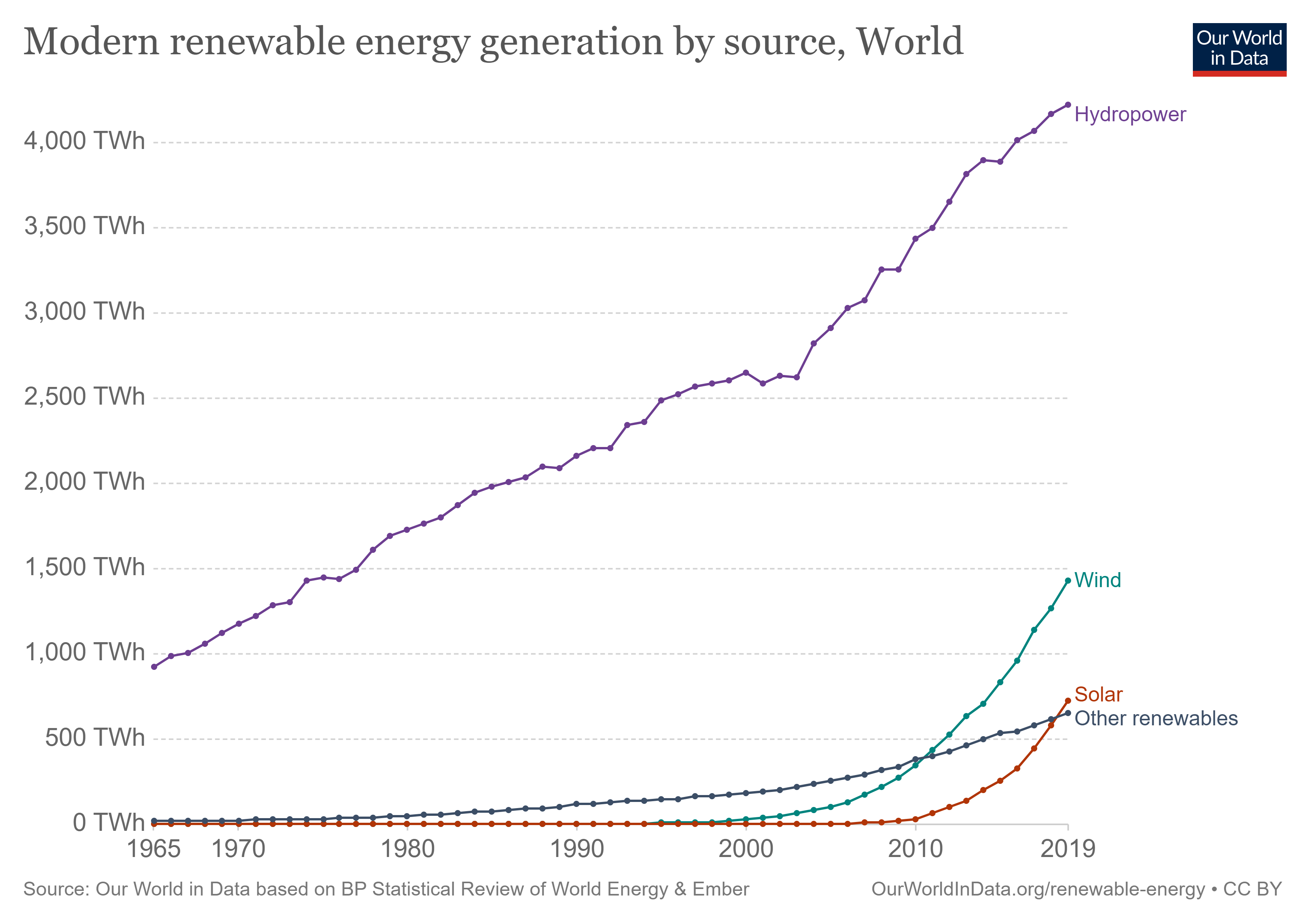 How much of our primary energy comes from renewables?