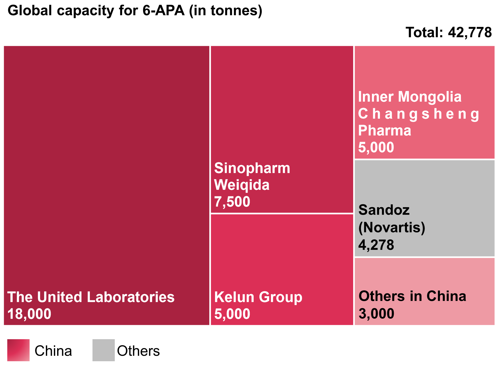 Global capacity for 6-APA