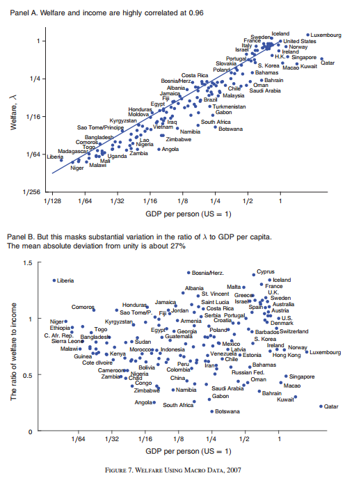Welfare and income are highly correlated at 0.96