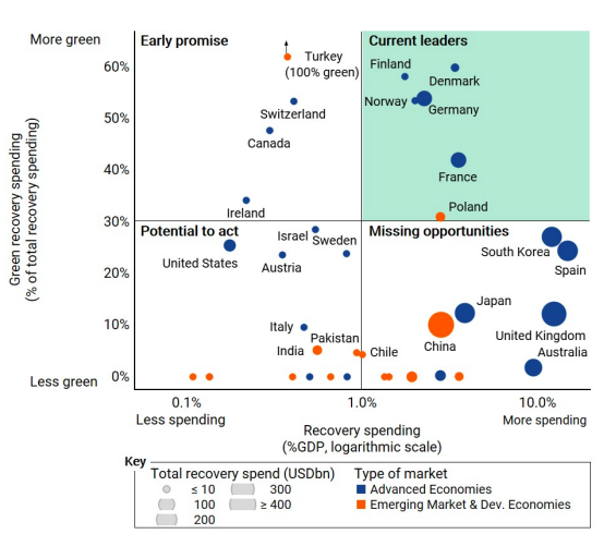 a chart showing how different countries are getting on with their green recovery plans