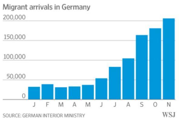 Deutschland - Temperatur |Germany Regions Graph Chart