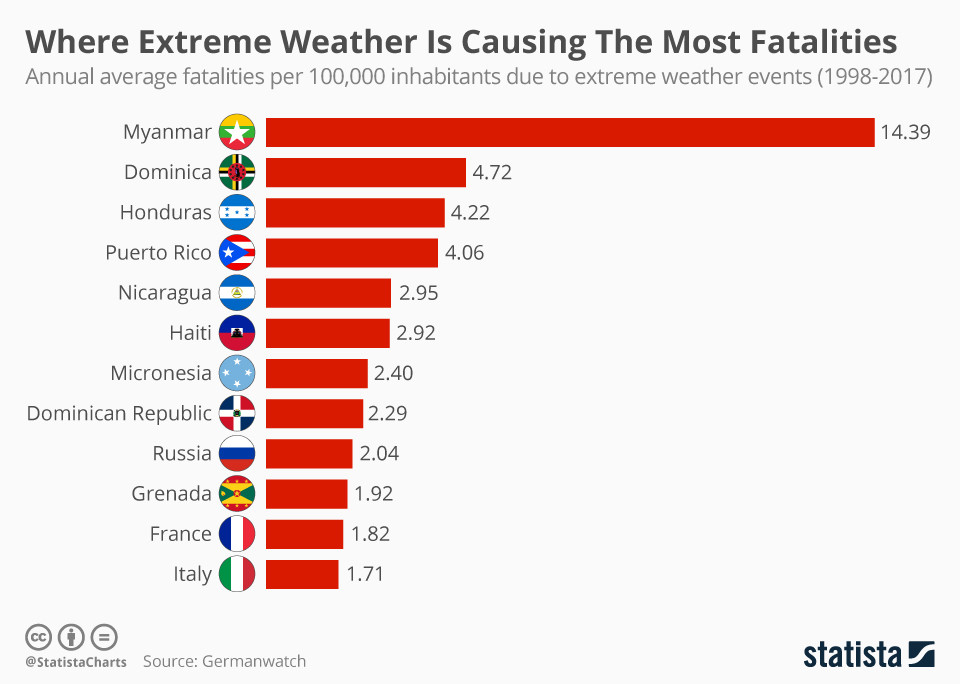 Annual average fatalities per 100,000 inhabitants due to extreme weather events (1998-2017)