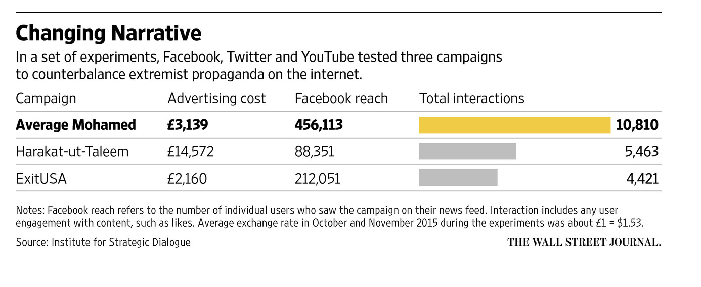 Facebook, Twitter and YouTube tested three campaigns to counterbalance extremist propaganda