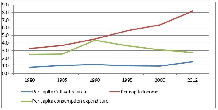 Change of top-bottom quintile ratio in land, income and consumption over 1980-2012.