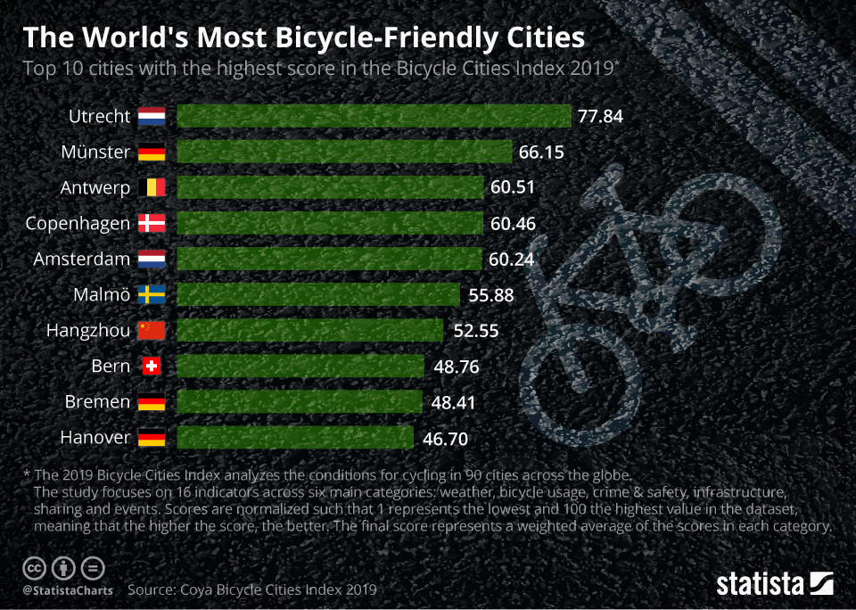 The World's Most Bicycle-Friendly Cities