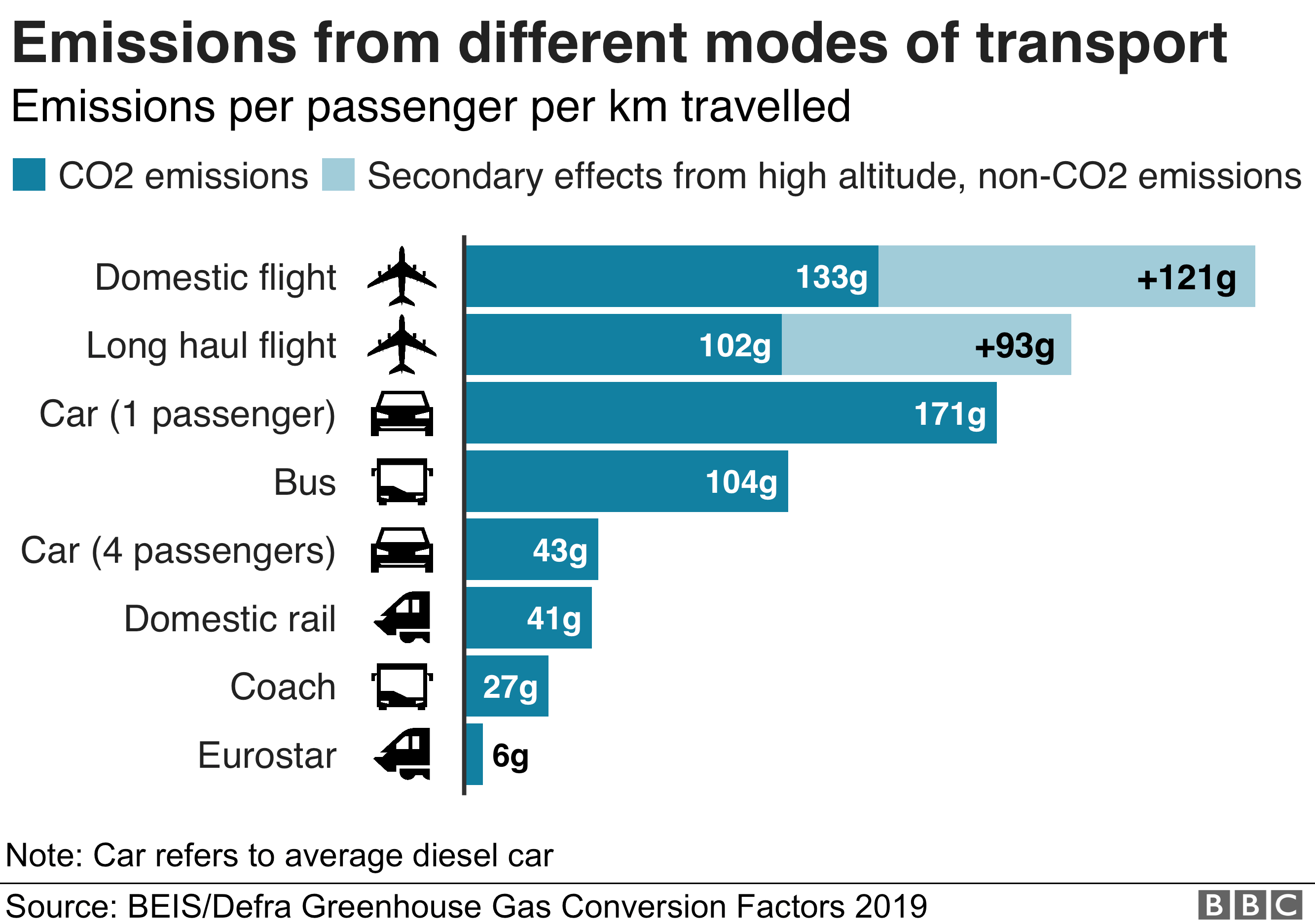 Emissions per passenger km on various modes of transport
