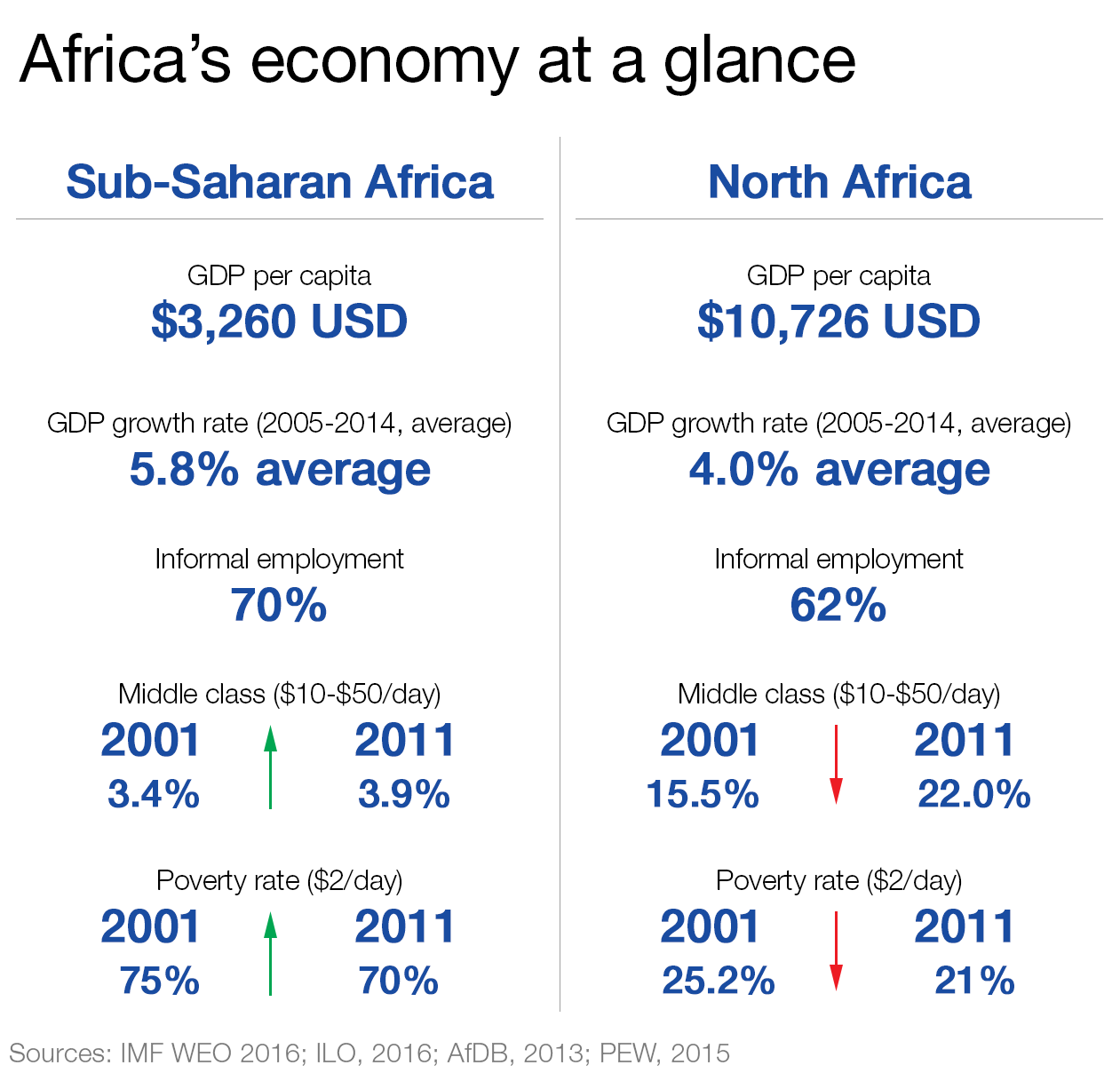 Africa's economy at a glance