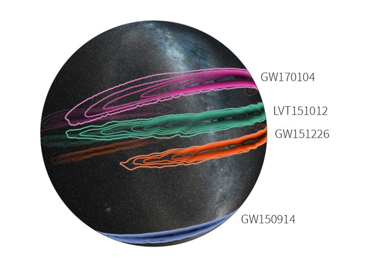 This three-dimensional projection of the Milky Way galaxy onto a transparent globe shows the probable locations of the three confirmed LIGO black-hole merger events—GW150914 (blue), GW151226 (orange), and the most recent detection GW170104 (magenta)—and a fourth possible detection, at lower significance (LVT151012, green). The outer contour for each represents the 90 percent confidence region; the innermost contour signifies the 10 percent confidence region.