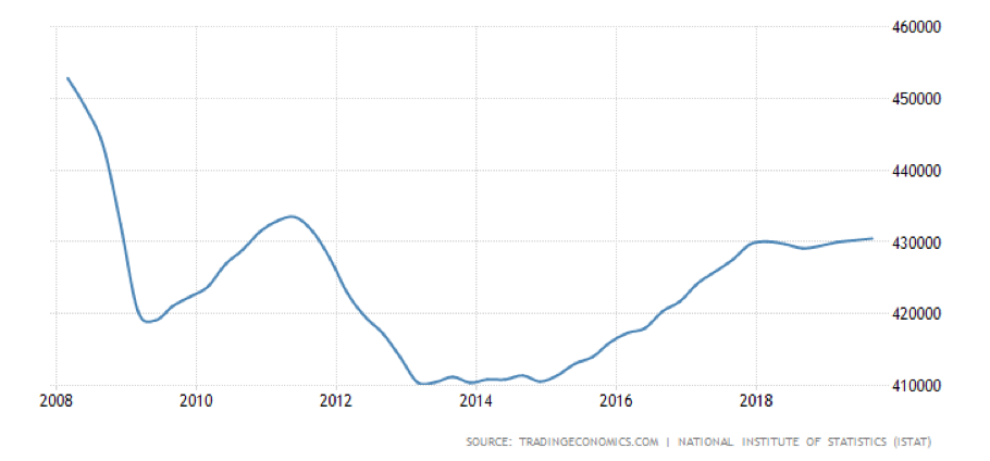 italy gdp inflation finance debt economy