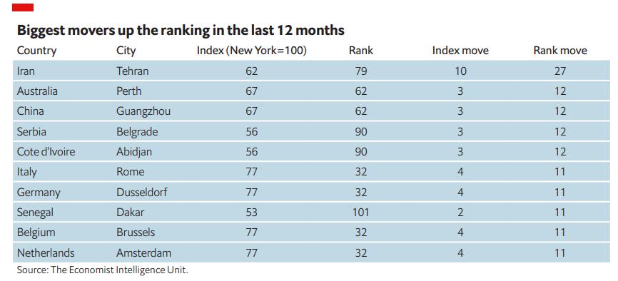 Az elmúlt 12 hónap legnagyobb mozgatói a ranglistán