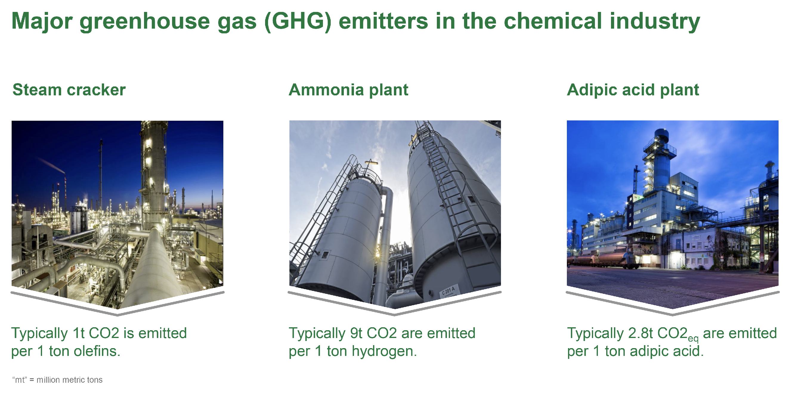 Three of the most carbon-intensive industrial chemical processes