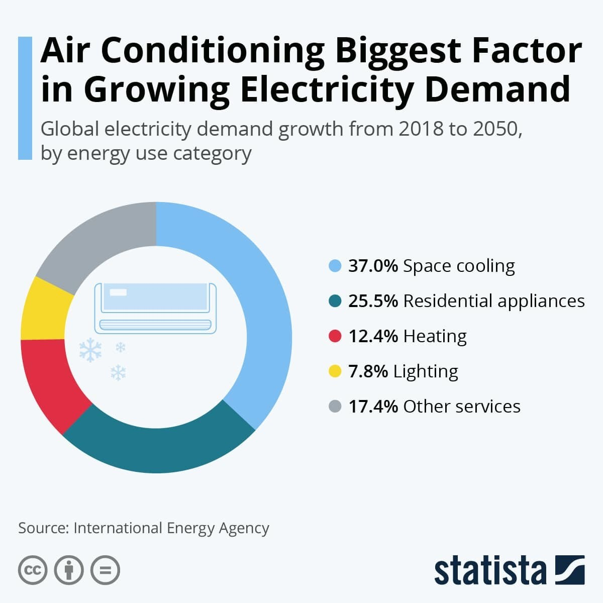 Air Conditioning Biggest Factor in Growing Electricity Demand