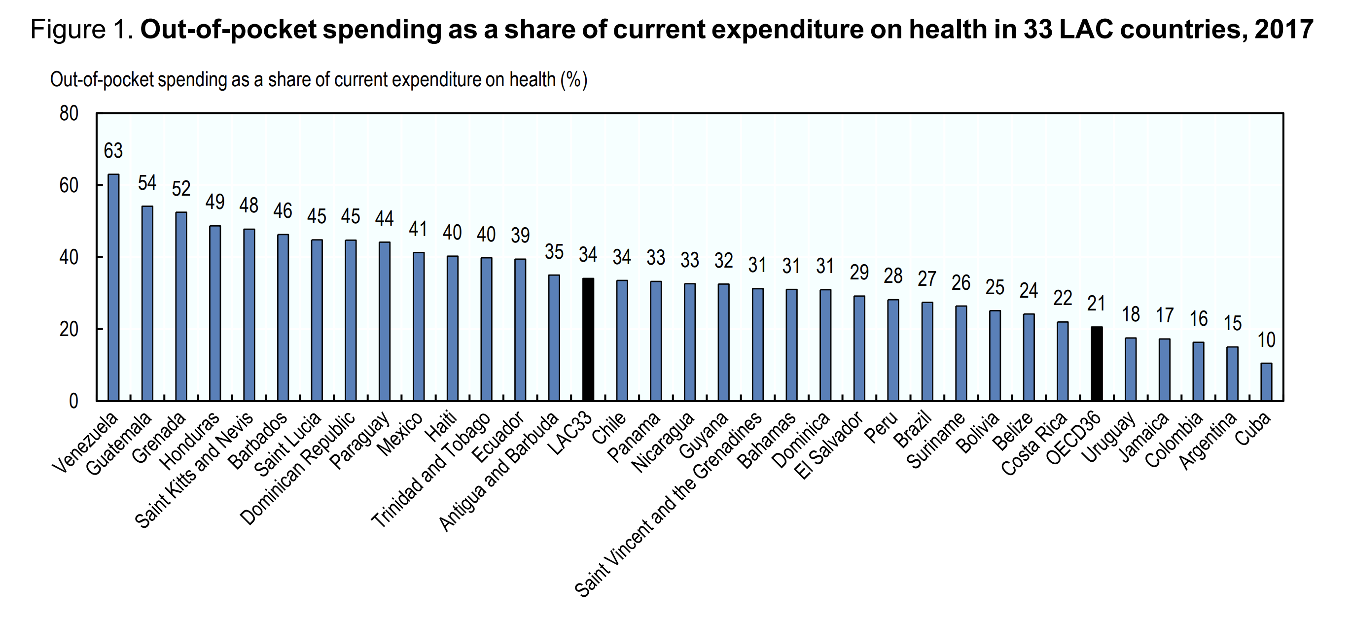 Out-of-pocket healthcare costs are high across much of Latin America