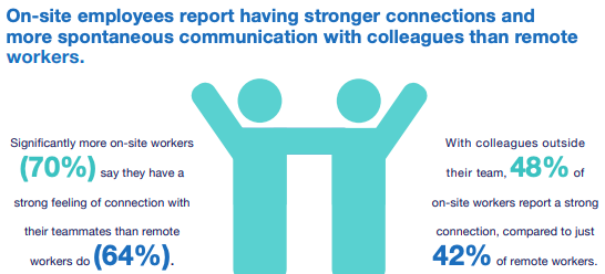 an infographic showing stats on how home working helps colleagues connect more
