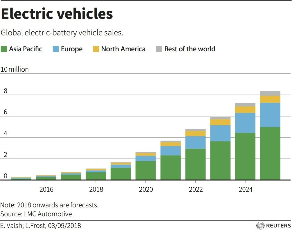 And As Automakers Set Their Own Ev Goals This Should In Turn Give Governments China Elsewhere More Confidence To Ger Bolder Targets