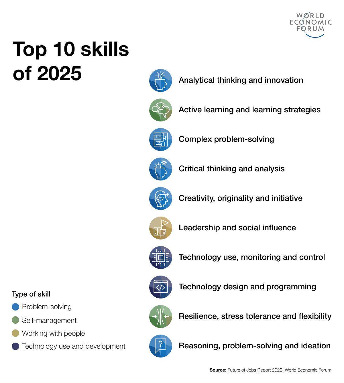 Skills gap: Top 10 skills 2025