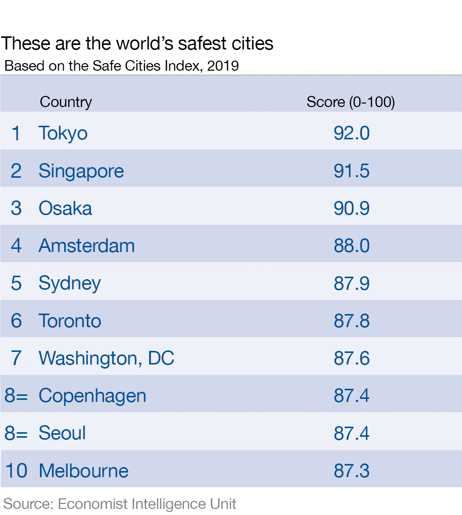 Tokyo Is The World S Safest City According To The Economist Intelligence Unit World Economic Forum