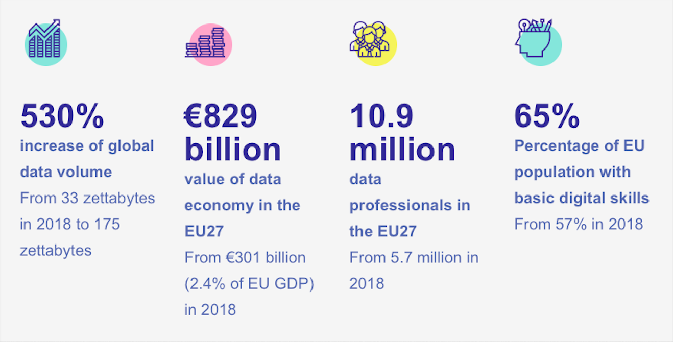 European data strategy: Projected figures by 2025.