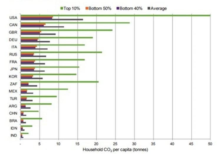 Classement des pays selon les émissions de CO₂ par individu.