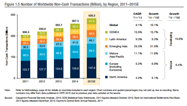Number of worldwide non-cash transactions