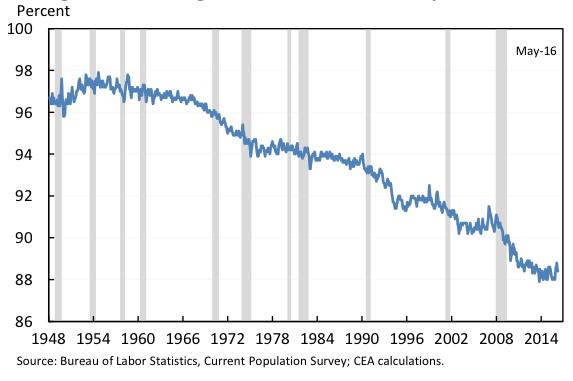 Prime-age male labour force participation rate