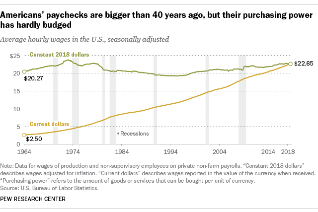 For most US workers, real wages have barely budged in