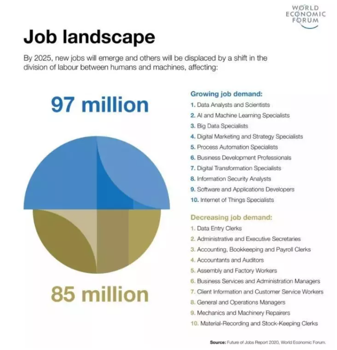 Future of Jobs Report 2020