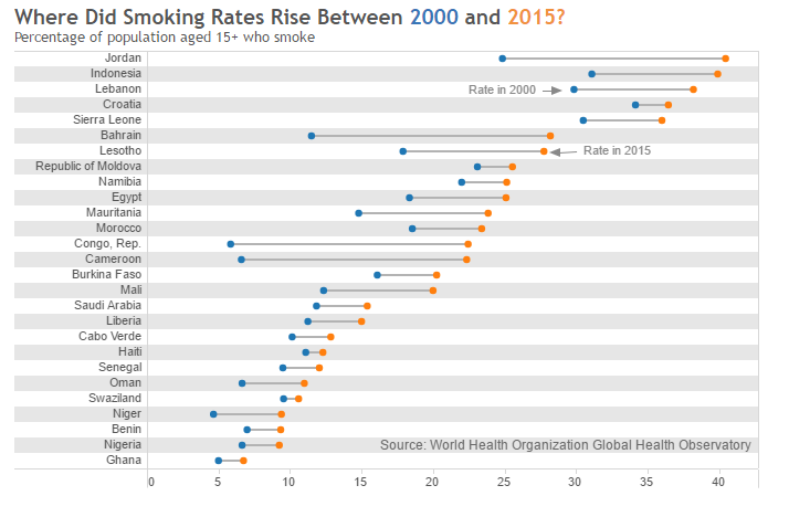 Where did smoking rates rise between 2000 and 2015