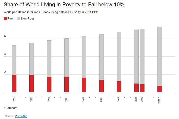 Share of world living in poverty to fall below 10%