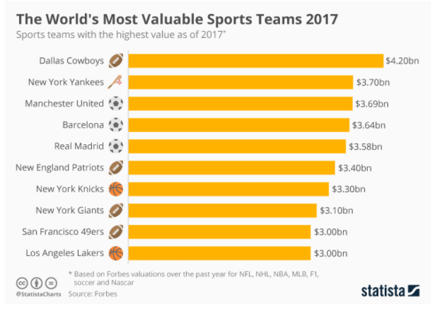 These Are The World S Most Valuable Sports Teams World