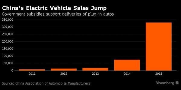 Electric vehicle sales in China 2011-2015