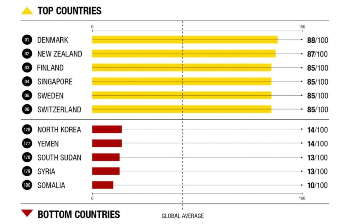 These are the world's least – and most – corrupt countries | World