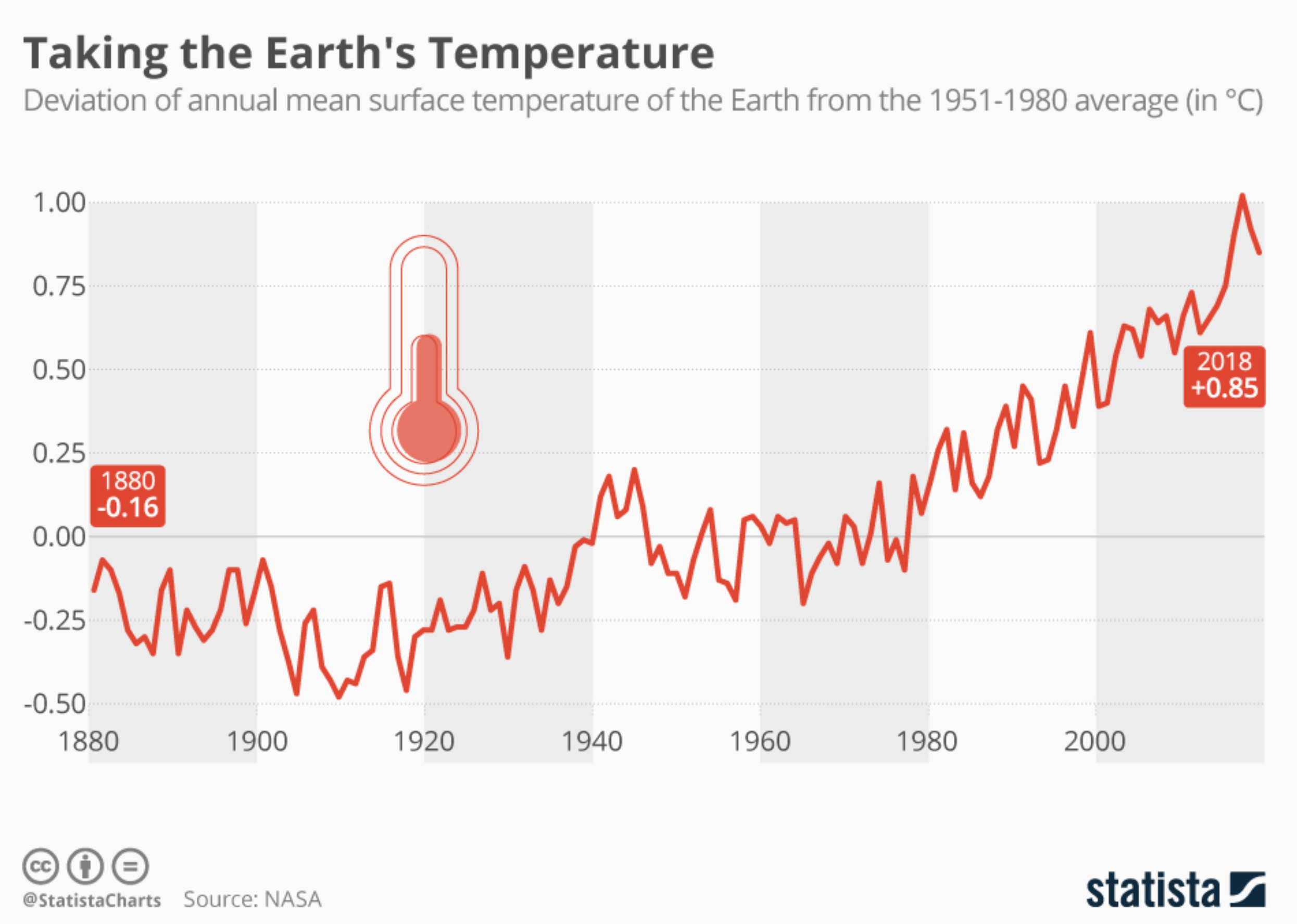 rising global temperatures across the planet