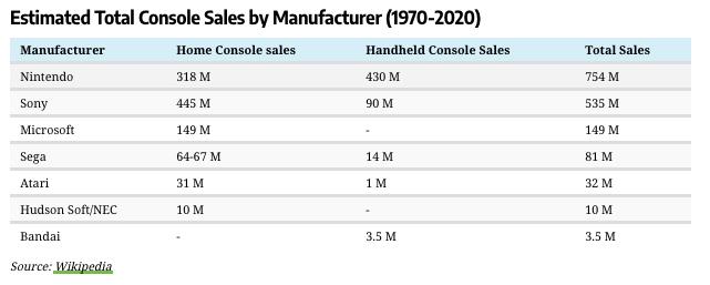 Ventas de consolas por fabricante entre 1970-2020.
