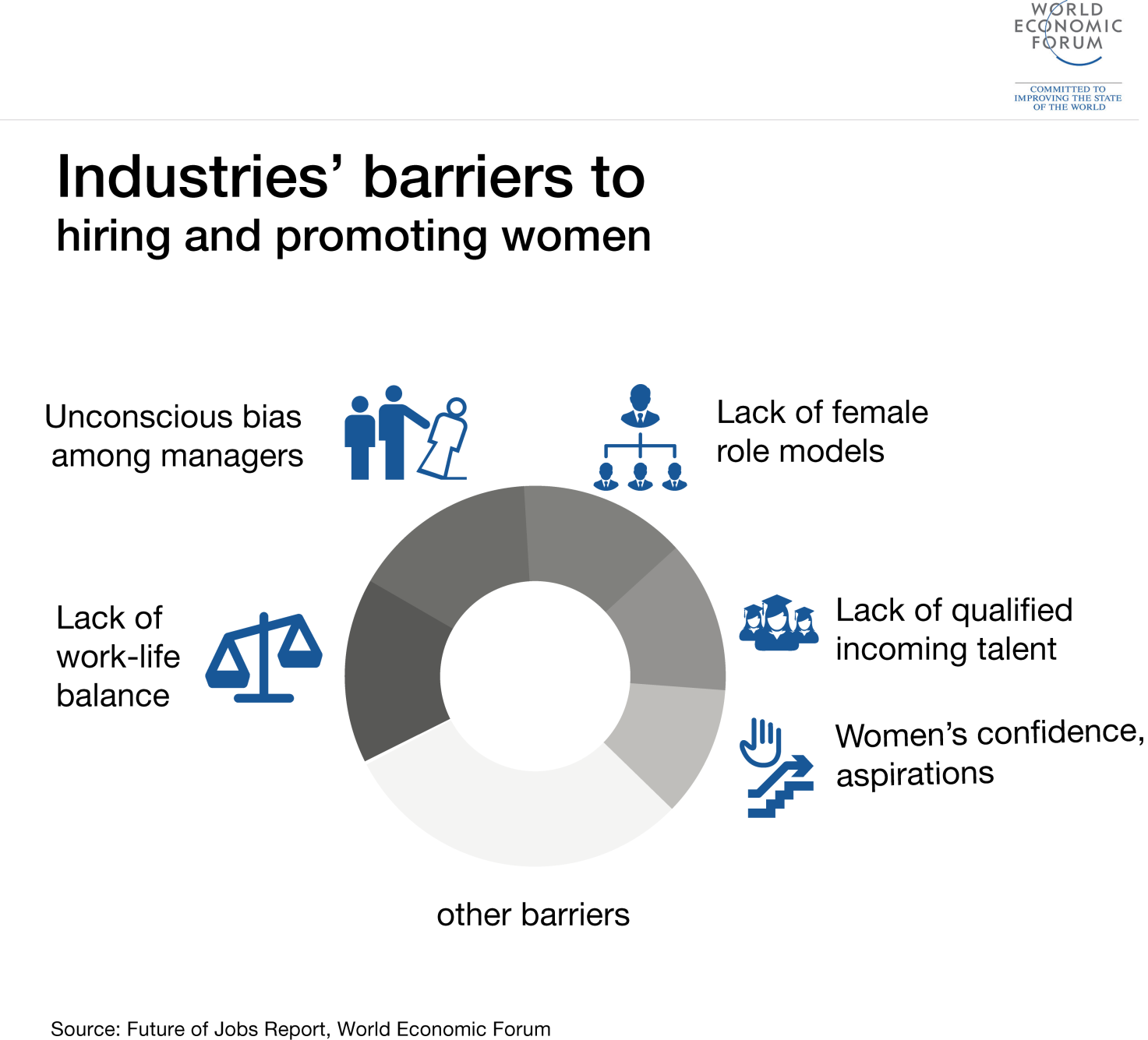 Industries' barriers to hiring and promoting women