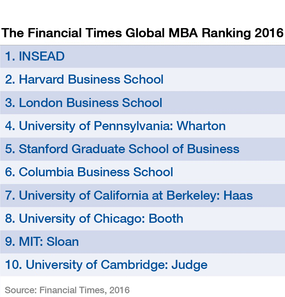 Top 10 Best Colleges For Students With >> These Are The World S Top Business Schools In 2016 World Economic