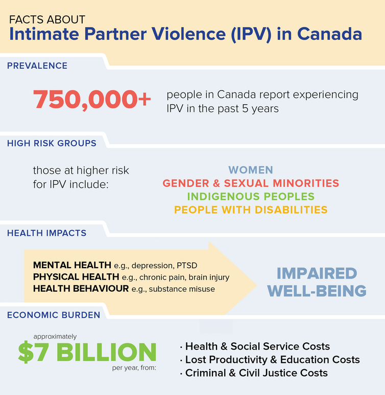 This graphic shows some key statistics on one form of gender-based violence, intimate partner violence.