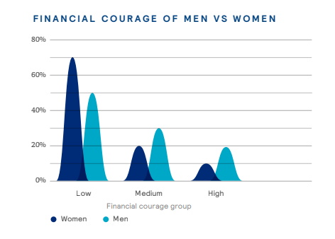 A graph showing male and female investment behaviour.