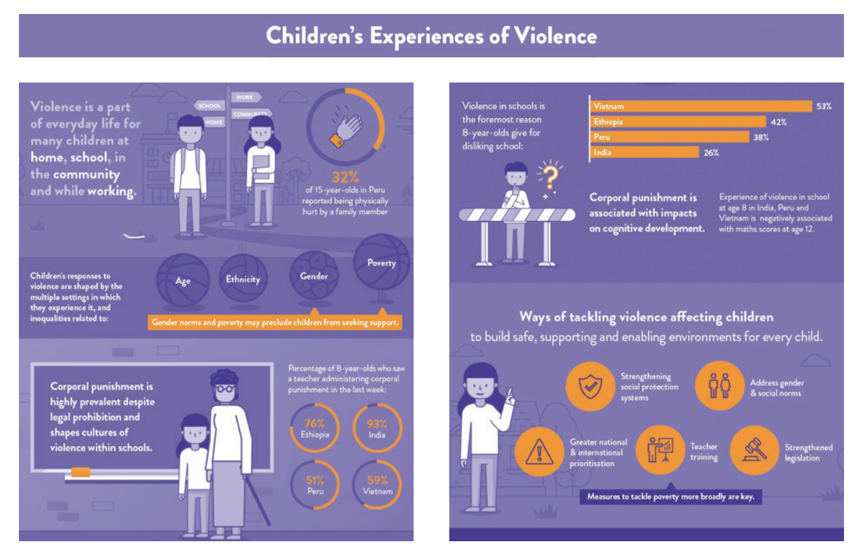 a chart showing children's experience of violence