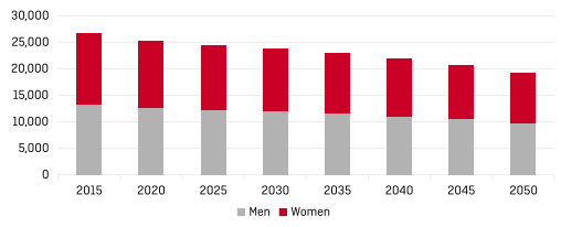 The number of working-age Poles will fall by 28% by 2050.