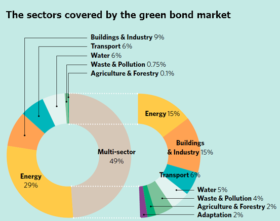 Here's why the green bond market is set to keep growing | World ...