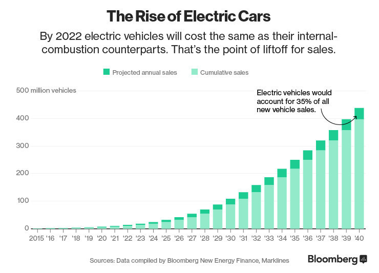 This Country Is The Driving Force When It Comes To Electric Cars