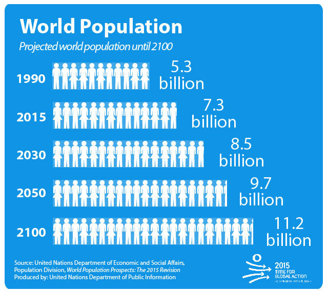 World Population: Projected World Population by 2100