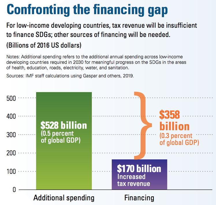 Confronting the financing gap