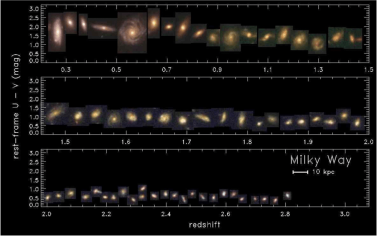 Examples of Milky Way progenitors out to a redshift of 3 (~11.5 billion years ago).