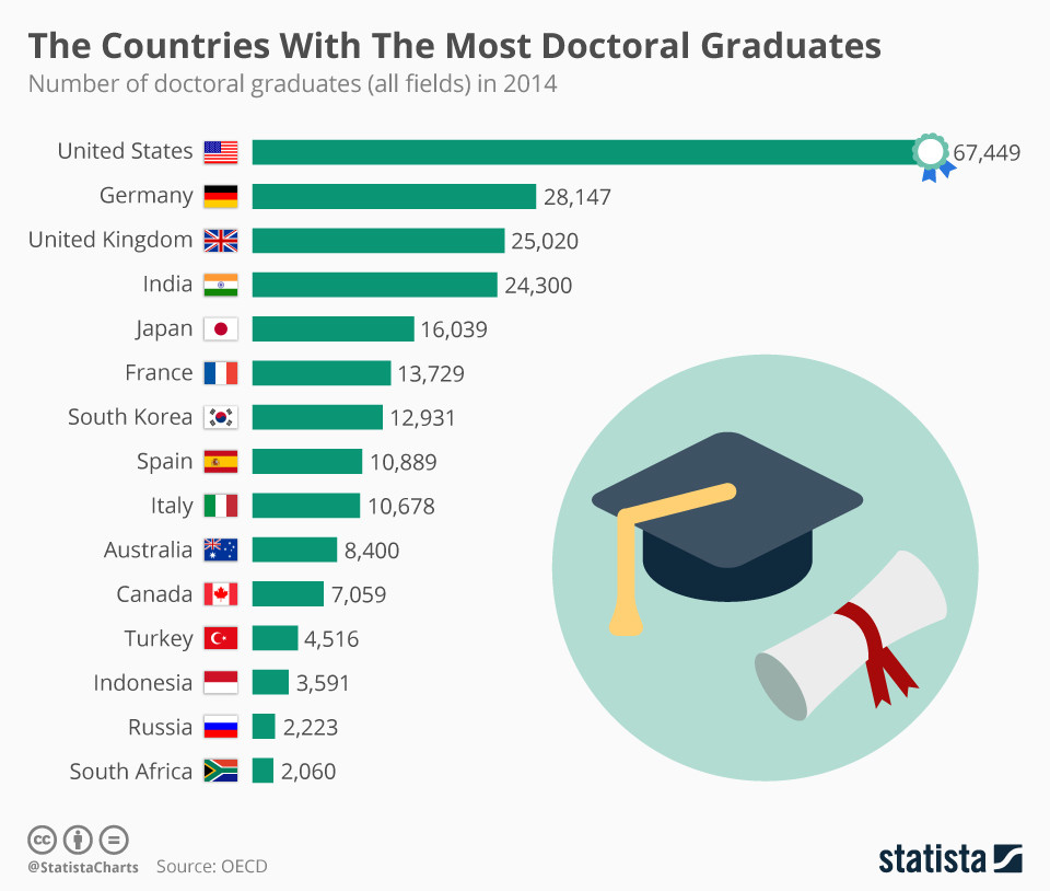 These Countries Have The Most Doctoral Graduates World
