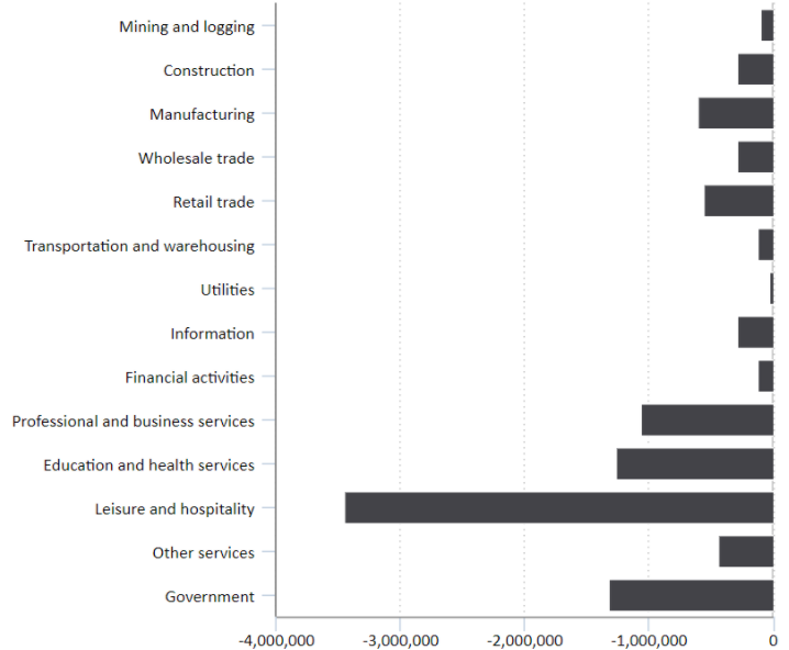 Change in non-farm payroll employment by industry since February 2020